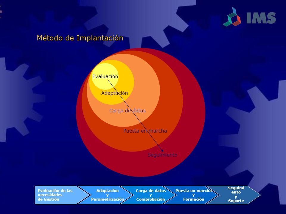 Carga de datos Puesta en marcha Evaluación Adaptación Seguimiento Evaluación de las necesidades de Gestión Evaluación de las necesidades de Gestión Ad