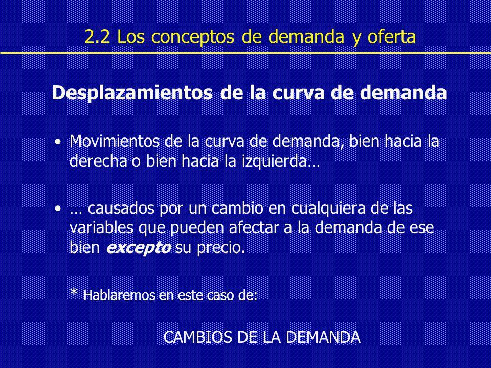Desplazamientos de la curva de demanda Movimientos de la curva de demanda, bien hacia la derecha o bien hacia la izquierda… … causados por un cambio en cualquiera de las variables que pueden afectar a la demanda de ese bien excepto su precio.