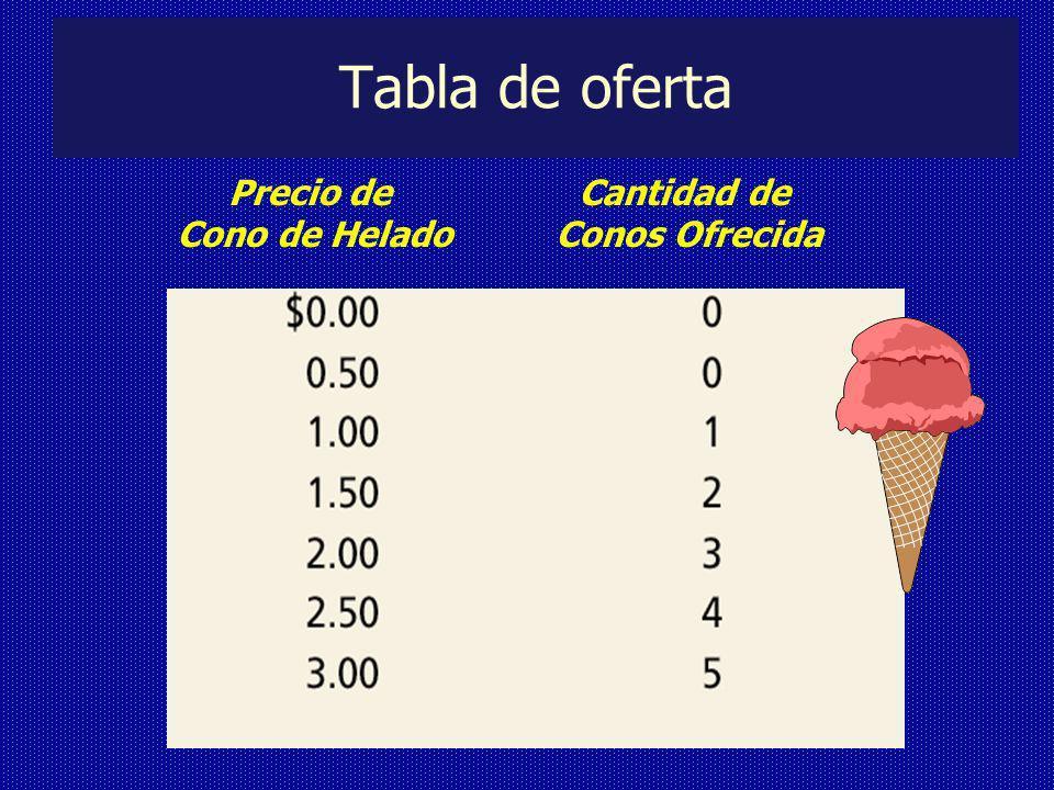 Tabla de oferta Precio de Cono de Helado Cantidad de Conos Ofrecida