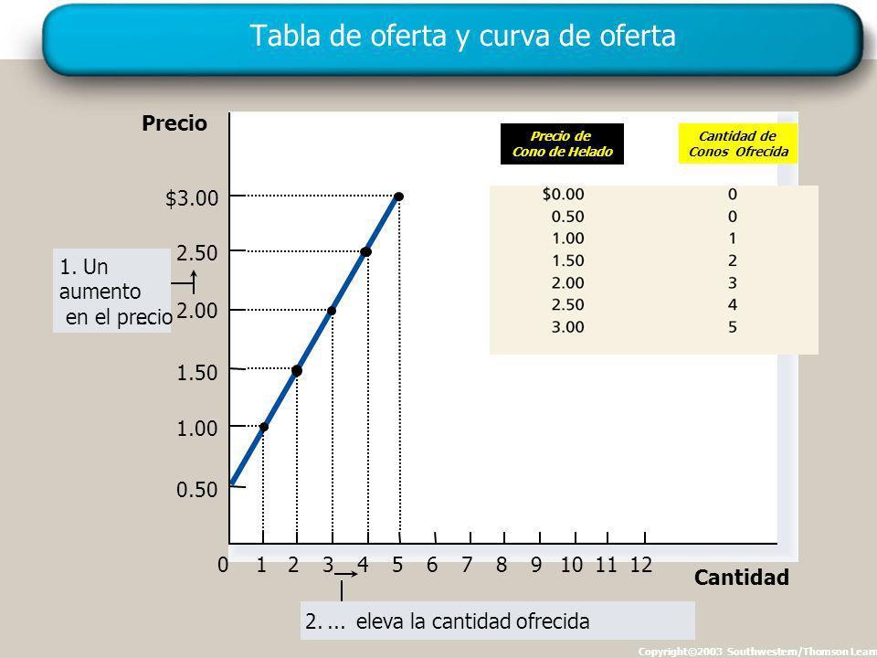 Tabla de oferta y curva de oferta Copyright©2003 Southwestern/Thomson Learning Precio 0 2.50 2.00 1.50 1.00 1234567891011 Cantidad $3.00 12 0.50 1.