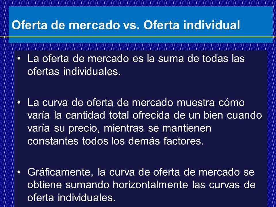 Oferta de mercado vs.