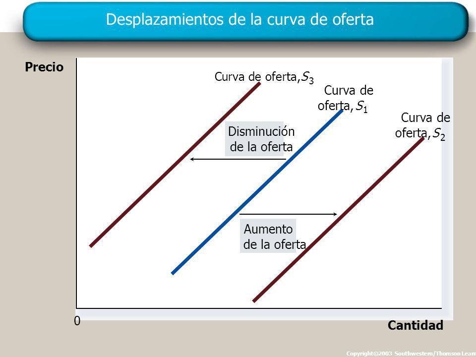 Desplazamientos de la curva de oferta Copyright©2003 Southwestern/Thomson Learning Precio Cantidad 0 Aumento de la oferta Disminución de la oferta Curva de oferta, S 3 oferta, Curva de S 1 oferta,S 2