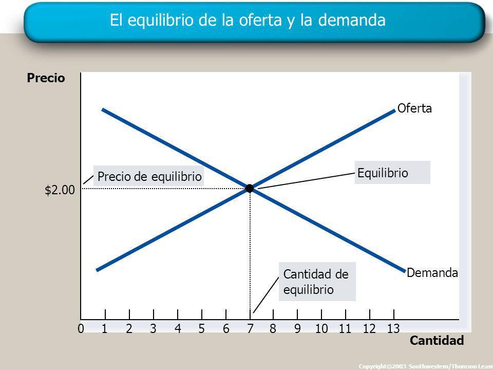 El equilibrio de la oferta y la demanda Copyright©2003 Southwestern/Thomson Learning Precio 0123456789101112 Cantidad 13 Cantidad de equilibrio Precio de equilibrio Equilibrio Oferta Demanda $2.00