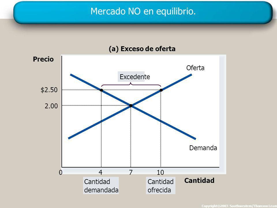 Mercado NO en equilibrio.
