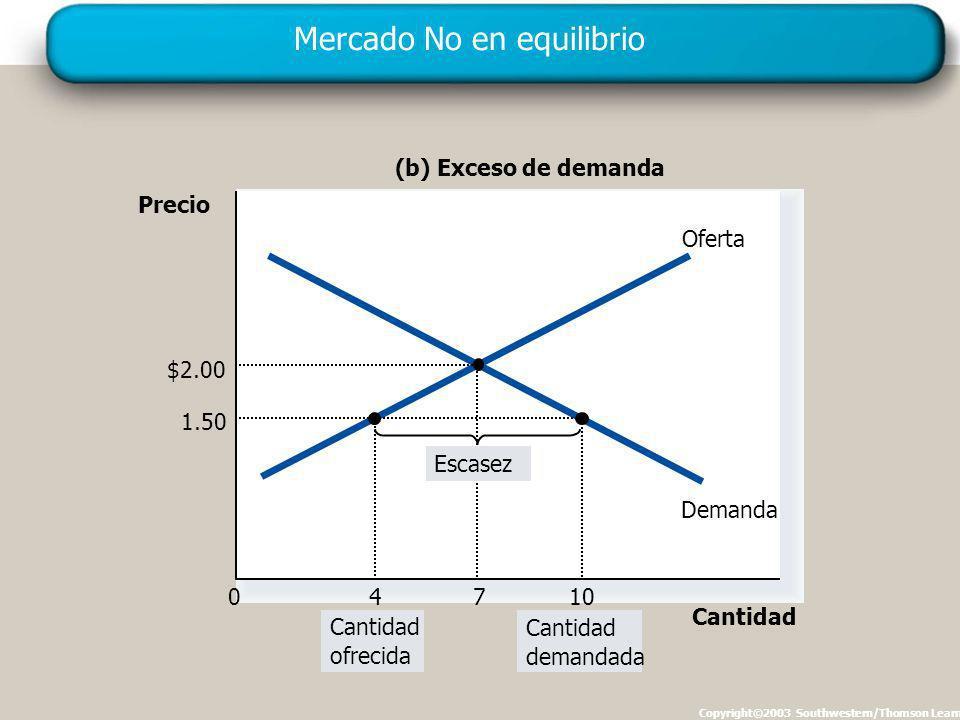 Mercado No en equilibrio Copyright©2003 Southwestern/Thomson Learning Precio 0 Cantidad Oferta Demanda (b) Exceso de demanda Cantidad ofrecida Cantidad demandada 1.50 10 $2.00 7 4 Escasez