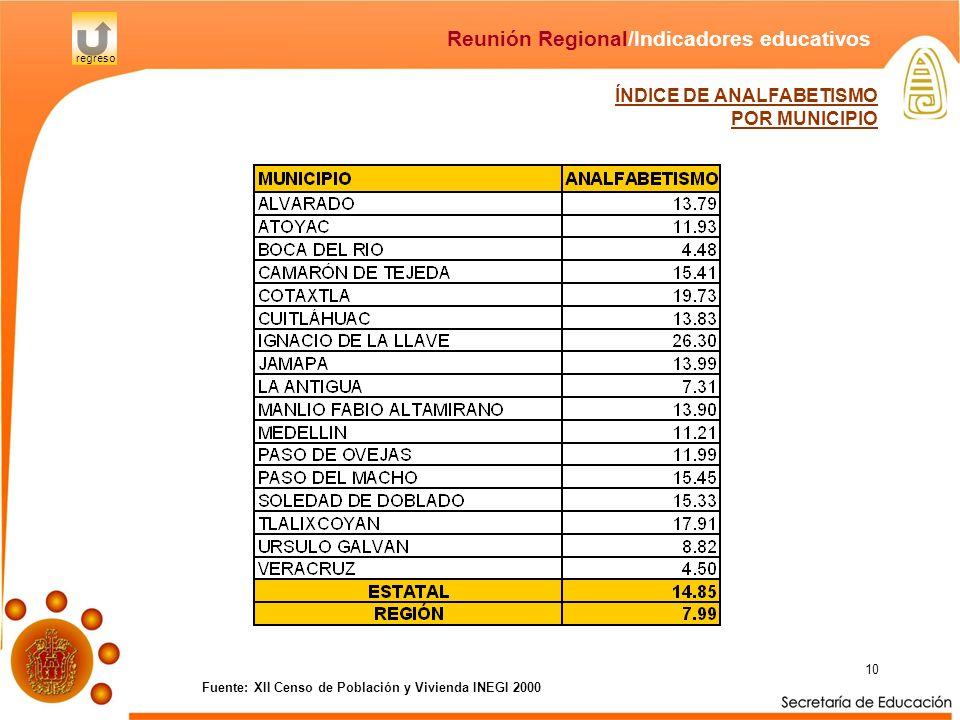 10 ÍNDICE DE ANALFABETISMO POR MUNICIPIO Fuente: XII Censo de Población y Vivienda INEGI 2000 Reunión Regional/Indicadores educativos regreso
