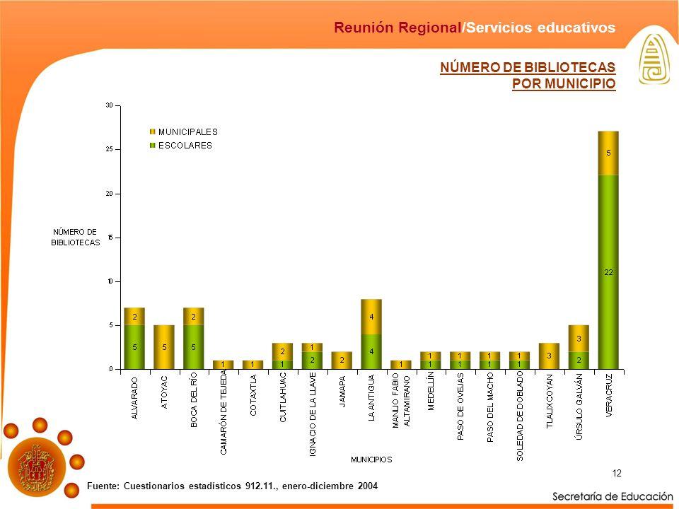 12 NÚMERO DE BIBLIOTECAS POR MUNICIPIO Fuente: Cuestionarios estadísticos 912.11., enero-diciembre 2004 Reunión Regional/Servicios educativos