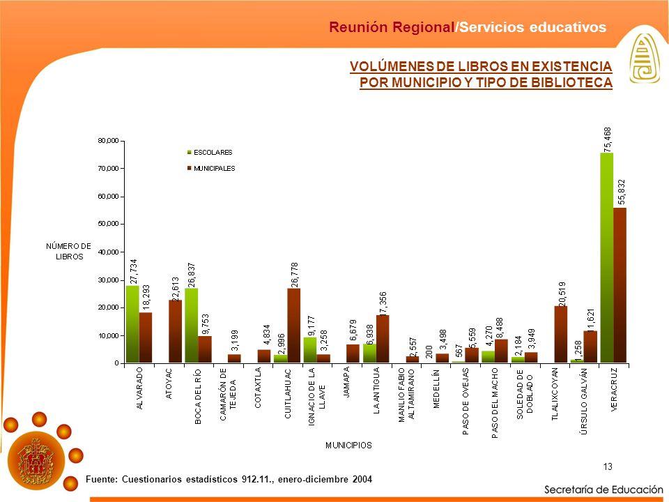 13 VOLÚMENES DE LIBROS EN EXISTENCIA POR MUNICIPIO Y TIPO DE BIBLIOTECA Fuente: Cuestionarios estadísticos 912.11., enero-diciembre 2004 Reunión Regional/Servicios educativos