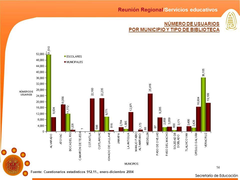 14 NÚMERO DE USUARIOS POR MUNICIPIO Y TIPO DE BIBLIOTECA Fuente: Cuestionarios estadísticos 912.11., enero-diciembre 2004 Reunión Regional/Servicios e