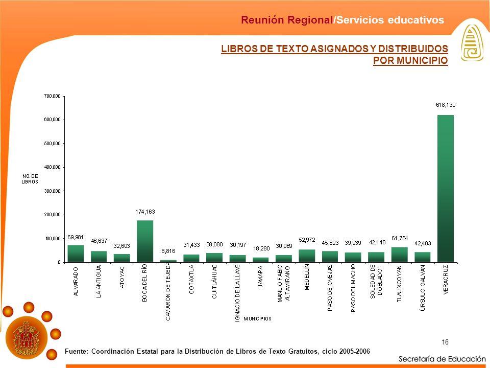 16 LIBROS DE TEXTO ASIGNADOS Y DISTRIBUIDOS POR MUNICIPIO Fuente: Coordinación Estatal para la Distribución de Libros de Texto Gratuitos, ciclo 2005-2006 Reunión Regional/Servicios educativos