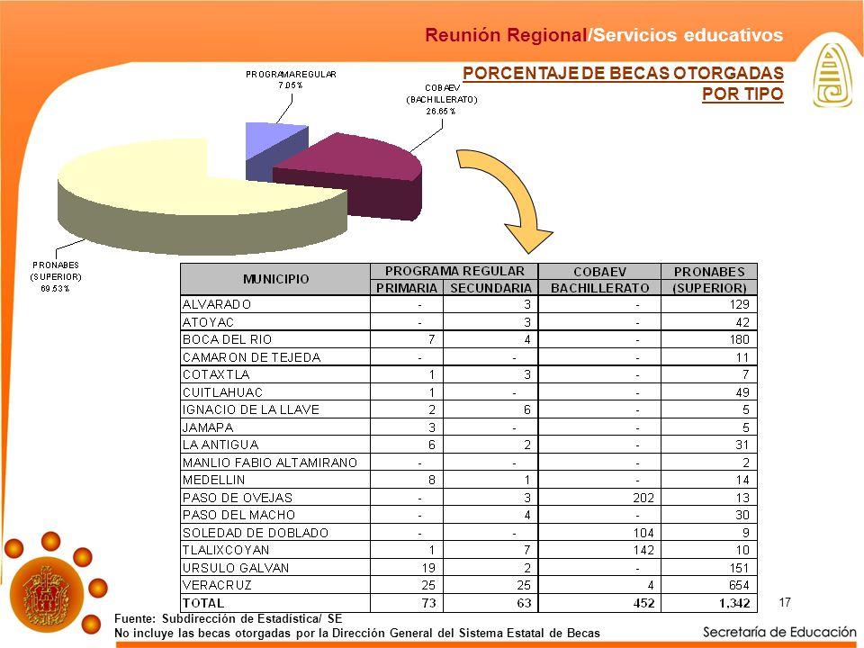 17 PORCENTAJE DE BECAS OTORGADAS POR TIPO Fuente: Subdirección de Estadística/ SE No incluye las becas otorgadas por la Dirección General del Sistema Estatal de Becas Reunión Regional/Servicios educativos