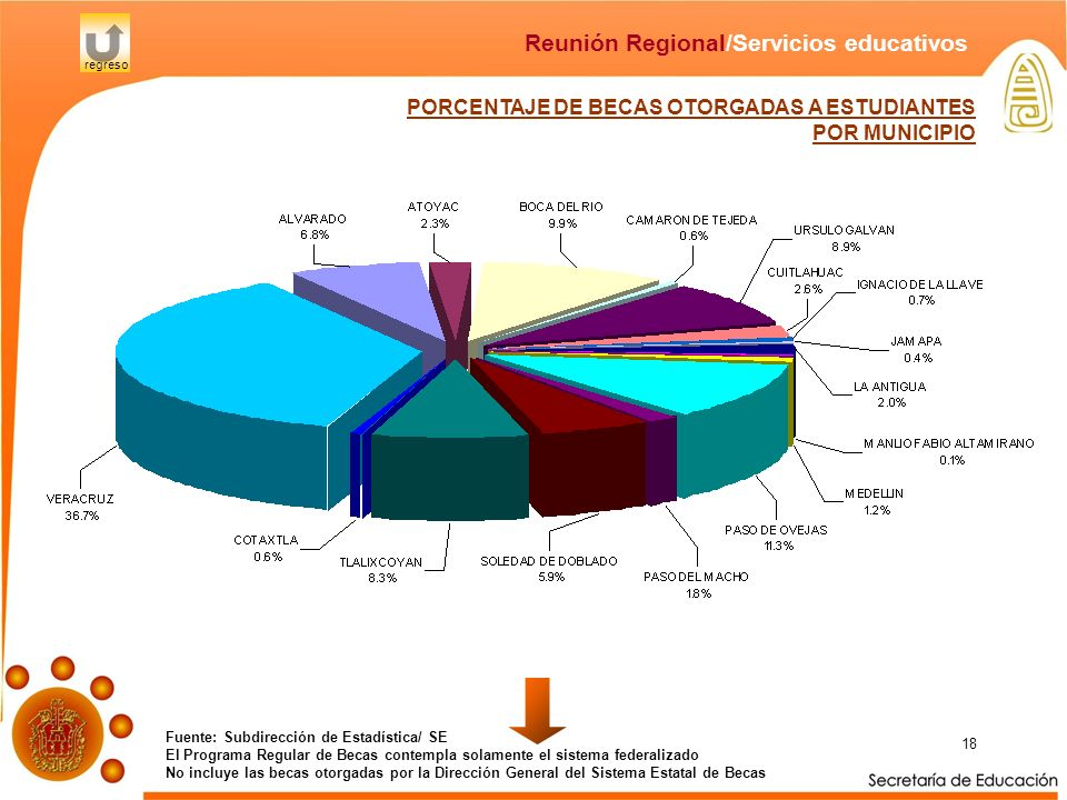 18 PORCENTAJE DE BECAS OTORGADAS A ESTUDIANTES POR MUNICIPIO Fuente: Subdirección de Estadística/ SE El Programa Regular de Becas contempla solamente
