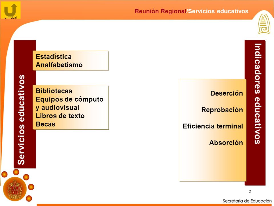 2 Reunión Regional/Servicios educativos Indicadores educativos Servicios educativos Estadística Analfabetismo principal Bibliotecas Equipos de cómputo y audiovisual Libros de texto Becas Deserción Reprobación Eficiencia terminal Absorción