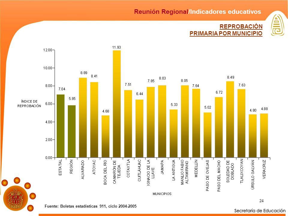24 Fuente: Boletas estadísticas 911, ciclo 2004-2005 Reunión Regional/Indicadores educativos REPROBACIÓN PRIMARIA POR MUNICIPIO