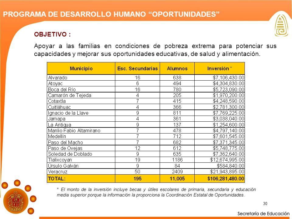 30 PROGRAMA DE DESARROLLO HUMANO OPORTUNIDADES OBJETIVO : Apoyar a las familias en condiciones de pobreza extrema para potenciar sus capacidades y mejorar sus oportunidades educativas, de salud y alimentación.