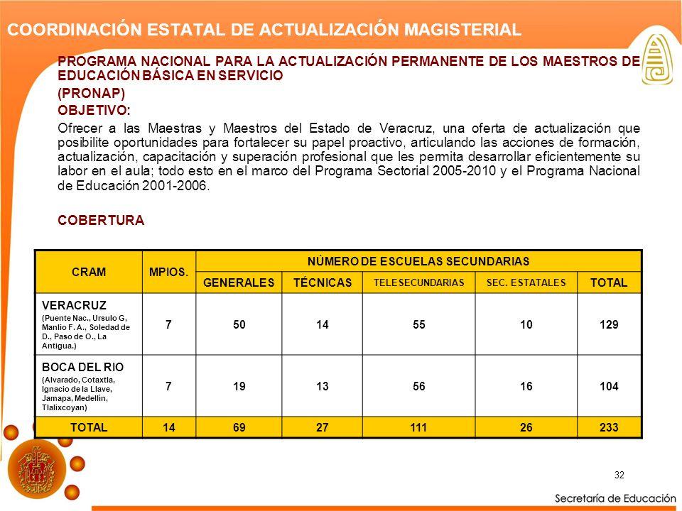 32 COORDINACIÓN ESTATAL DE ACTUALIZACIÓN MAGISTERIAL PROGRAMA NACIONAL PARA LA ACTUALIZACIÓN PERMANENTE DE LOS MAESTROS DE EDUCACIÓN BÁSICA EN SERVICIO (PRONAP) OBJETIVO: Ofrecer a las Maestras y Maestros del Estado de Veracruz, una oferta de actualización que posibilite oportunidades para fortalecer su papel proactivo, articulando las acciones de formación, actualización, capacitación y superación profesional que les permita desarrollar eficientemente su labor en el aula; todo esto en el marco del Programa Sectorial 2005-2010 y el Programa Nacional de Educación 2001-2006.