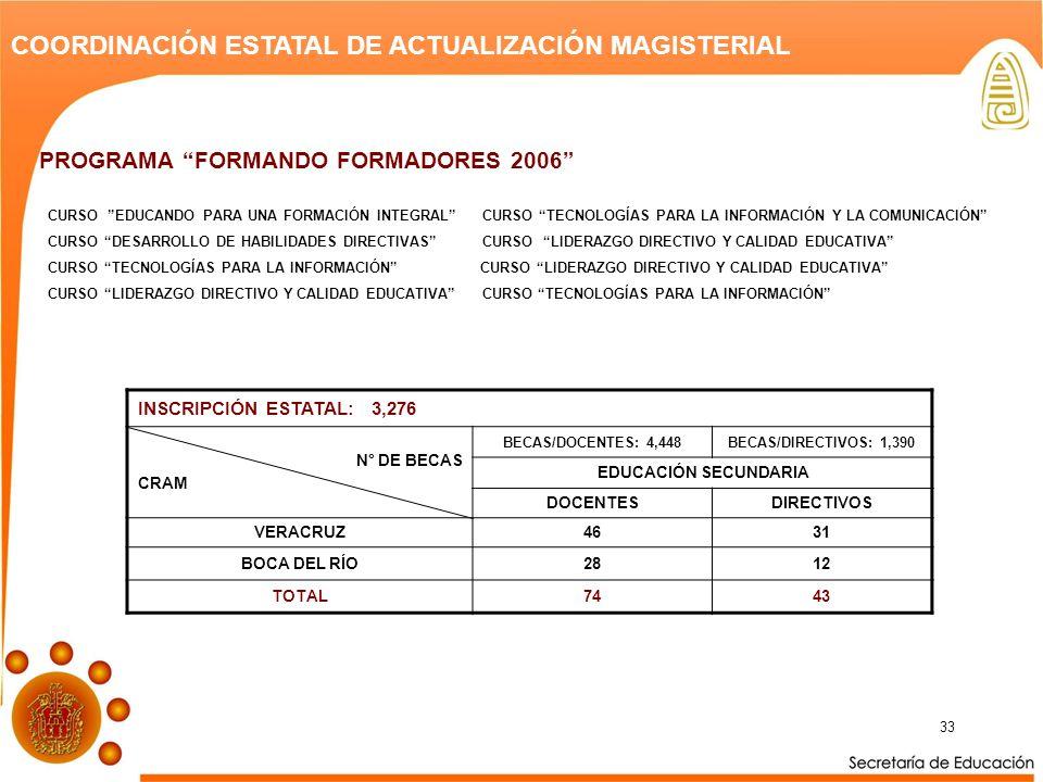 33 COORDINACIÓN ESTATAL DE ACTUALIZACIÓN MAGISTERIAL INSCRIPCIÓN ESTATAL: 3,276 N° DE BECAS CRAM BECAS/DOCENTES: 4,448BECAS/DIRECTIVOS: 1,390 EDUCACIÓN SECUNDARIA DOCENTESDIRECTIVOS VERACRUZ4631 BOCA DEL RÍO2812 TOTAL7443 PROGRAMA FORMANDO FORMADORES 2006 CURSO EDUCANDO PARA UNA FORMACIÓN INTEGRAL CURSO TECNOLOGÍAS PARA LA INFORMACIÓN Y LA COMUNICACIÓN CURSO DESARROLLO DE HABILIDADES DIRECTIVAS CURSO LIDERAZGO DIRECTIVO Y CALIDAD EDUCATIVA CURSO TECNOLOGÍAS PARA LA INFORMACIÓN CURSO LIDERAZGO DIRECTIVO Y CALIDAD EDUCATIVA CURSO LIDERAZGO DIRECTIVO Y CALIDAD EDUCATIVA CURSO TECNOLOGÍAS PARA LA INFORMACIÓN