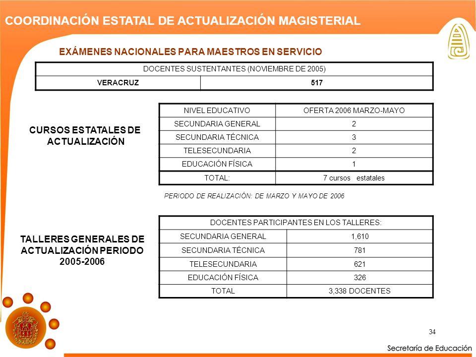 34 COORDINACIÓN ESTATAL DE ACTUALIZACIÓN MAGISTERIAL DOCENTES SUSTENTANTES (NOVIEMBRE DE 2005) VERACRUZ517 NIVEL EDUCATIVOOFERTA 2006 MARZO-MAYO SECUNDARIA GENERAL2 SECUNDARIA TÉCNICA3 TELESECUNDARIA2 EDUCACIÓN FÍSICA1 TOTAL:7 cursos estatales CURSOS ESTATALES DE ACTUALIZACIÓN PERIODO DE REALIZACIÓN: DE MARZO Y MAYO DE 2006 DOCENTES PARTICIPANTES EN LOS TALLERES: SECUNDARIA GENERAL1,610 SECUNDARIA TÉCNICA781 TELESECUNDARIA621 EDUCACIÓN FÍSICA326 TOTAL3,338 DOCENTES TALLERES GENERALES DE ACTUALIZACIÓN PERIODO 2005-2006 EXÁMENES NACIONALES PARA MAESTROS EN SERVICIO