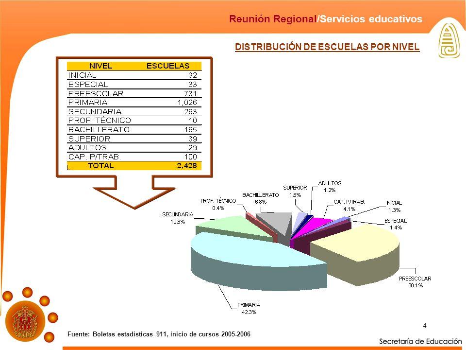 4 Fuente: Boletas estadísticas 911, inicio de cursos 2005-2006 Reunión Regional/Servicios educativos DISTRIBUCIÓN DE ESCUELAS POR NIVEL