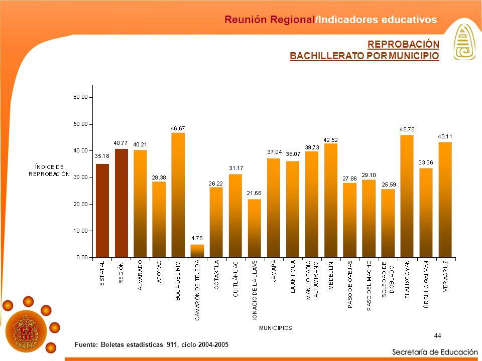 44 Fuente: Boletas estadísticas 911, ciclo 2004-2005 Reunión Regional/Indicadores educativos REPROBACIÓN BACHILLERATO POR MUNICIPIO