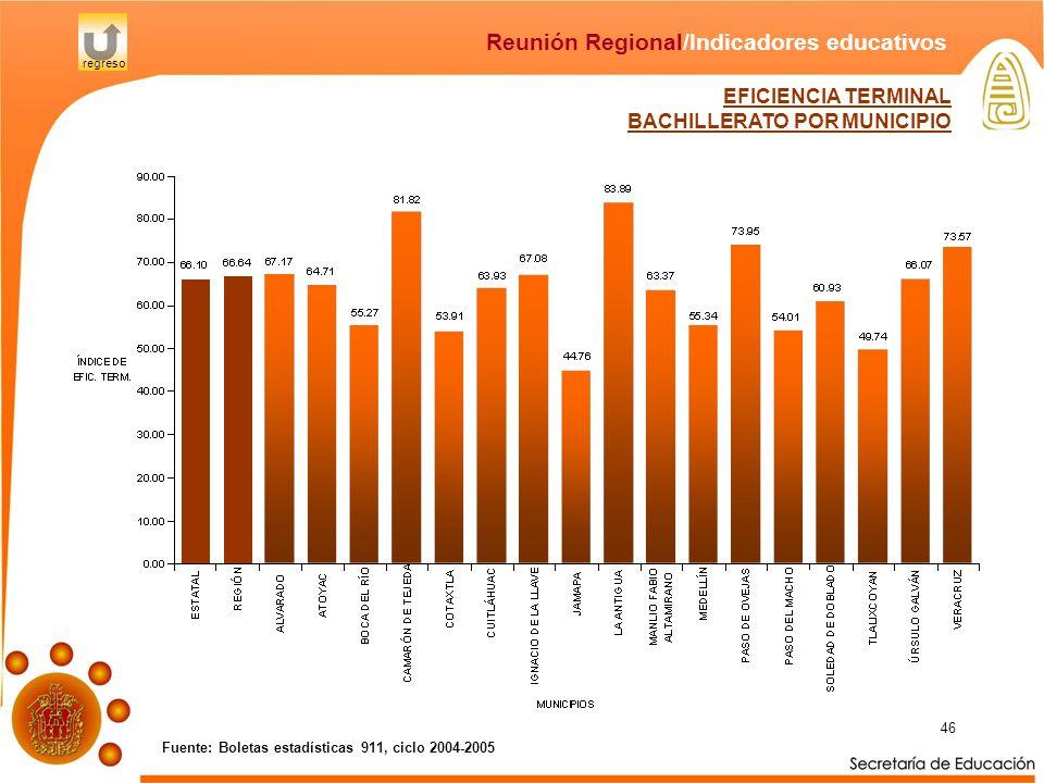 46 Fuente: Boletas estadísticas 911, ciclo 2004-2005 Reunión Regional/Indicadores educativos regreso EFICIENCIA TERMINAL BACHILLERATO POR MUNICIPIO
