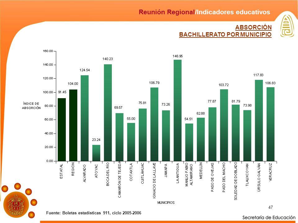 47 Fuente: Boletas estadísticas 911, ciclo 2005-2006 Reunión Regional/Indicadores educativos ABSORCIÓN BACHILLERATO POR MUNICIPIO