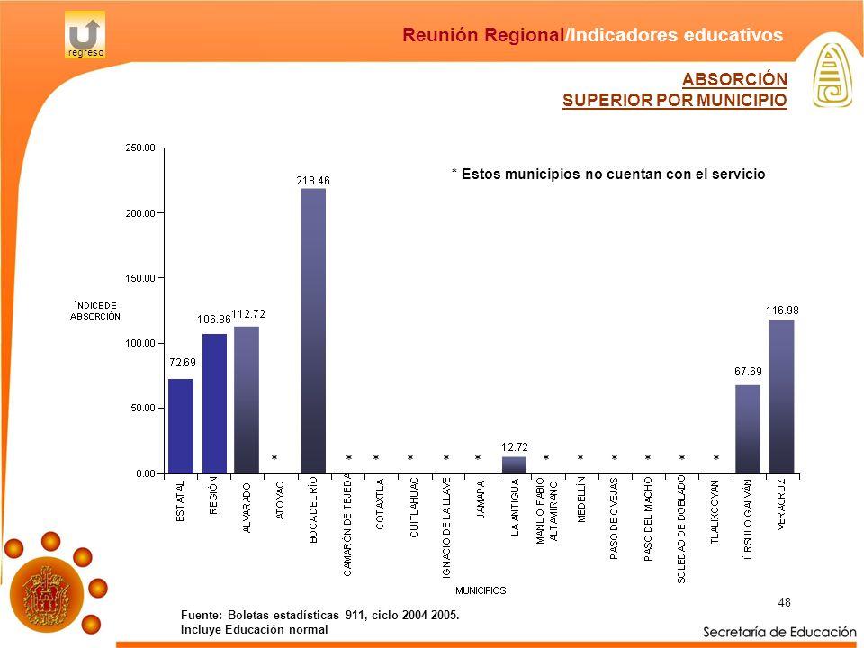 48 Fuente: Boletas estadísticas 911, ciclo 2004-2005. Incluye Educación normal Reunión Regional/Indicadores educativos regreso ABSORCIÓN SUPERIOR POR