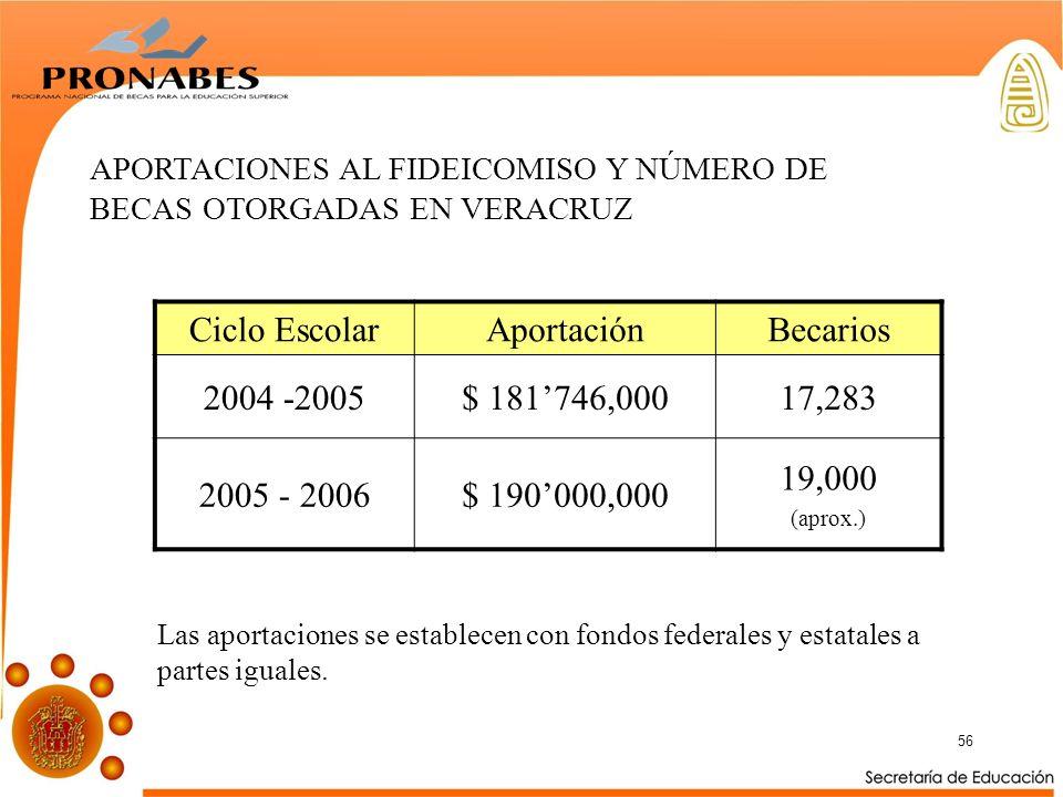 56 APORTACIONES AL FIDEICOMISO Y NÚMERO DE BECAS OTORGADAS EN VERACRUZ Ciclo EscolarAportaciónBecarios 2004 -2005$ 181746,00017,283 2005 - 2006$ 190000,000 19,000 (aprox.) Las aportaciones se establecen con fondos federales y estatales a partes iguales.