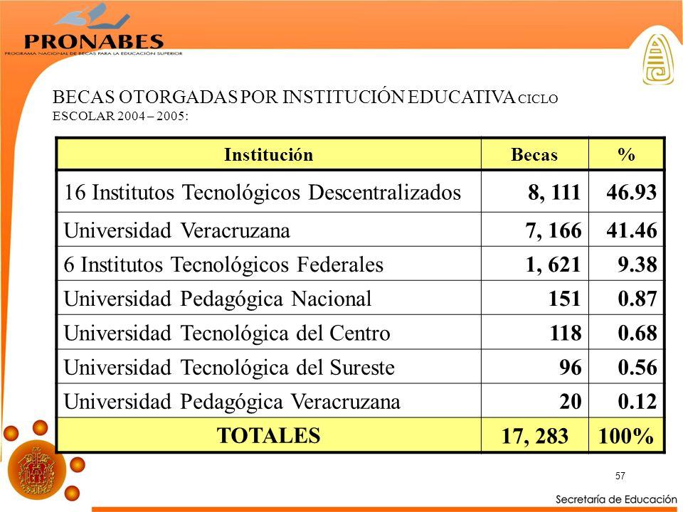 57 BECAS OTORGADAS POR INSTITUCIÓN EDUCATIVA CICLO ESCOLAR 2004 – 2005: InstituciónBecas% 16 Institutos Tecnológicos Descentralizados8, 11146.93 Universidad Veracruzana7, 16641.46 6 Institutos Tecnológicos Federales1, 6219.38 Universidad Pedagógica Nacional1510.87 Universidad Tecnológica del Centro1180.68 Universidad Tecnológica del Sureste960.56 Universidad Pedagógica Veracruzana200.12 TOTALES 17, 283100%