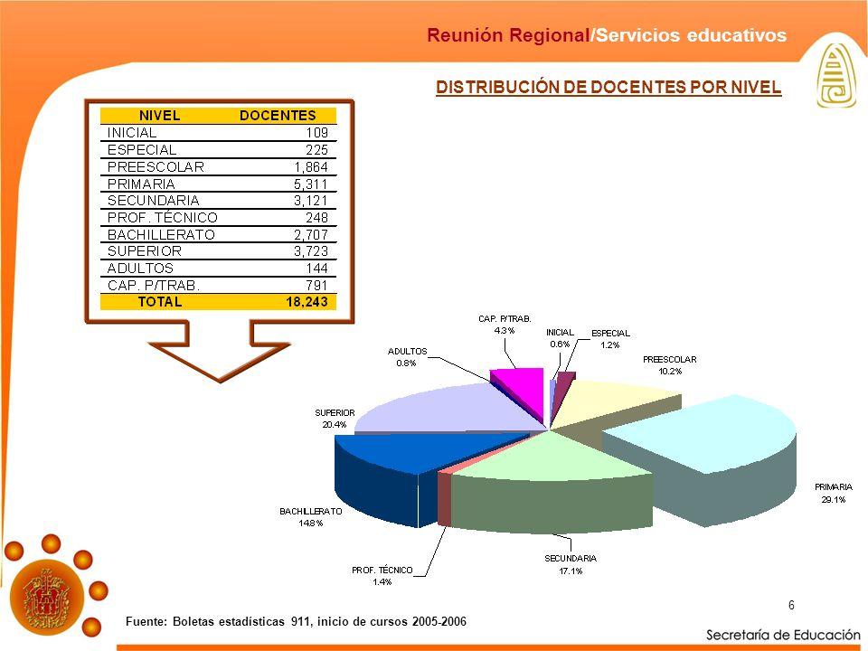 6 Fuente: Boletas estadísticas 911, inicio de cursos 2005-2006 Reunión Regional/Servicios educativos DISTRIBUCIÓN DE DOCENTES POR NIVEL