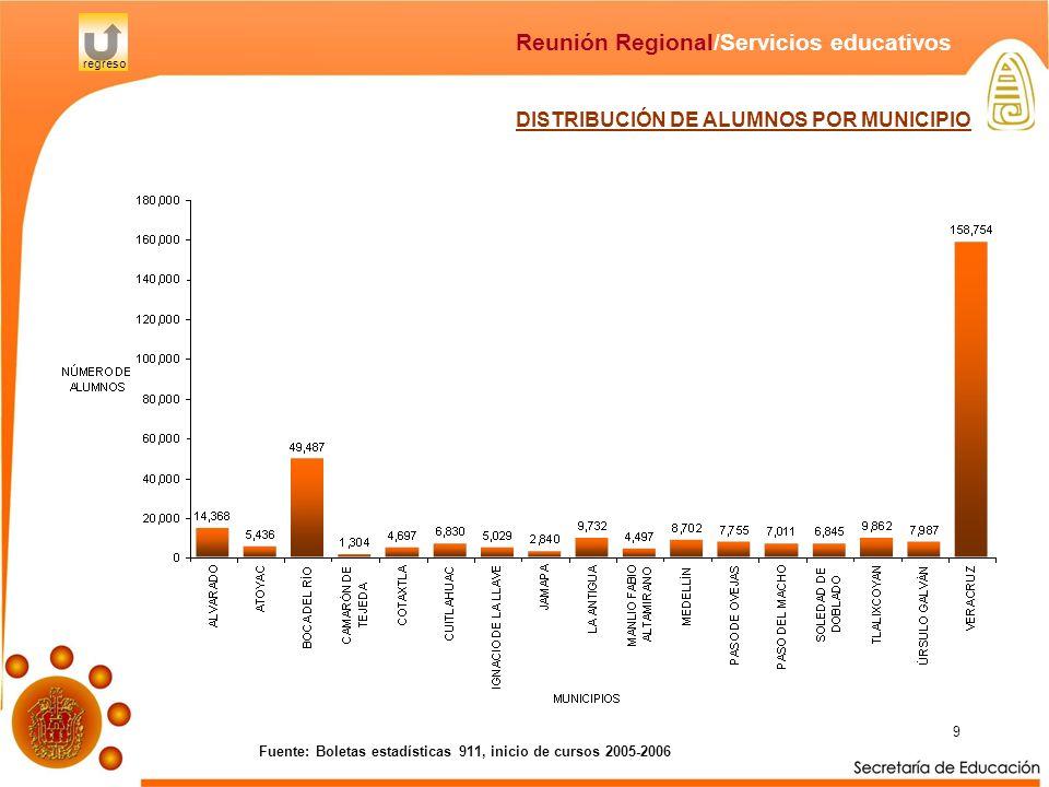 9 Fuente: Boletas estadísticas 911, inicio de cursos 2005-2006 Reunión Regional/Servicios educativos regreso DISTRIBUCIÓN DE ALUMNOS POR MUNICIPIO