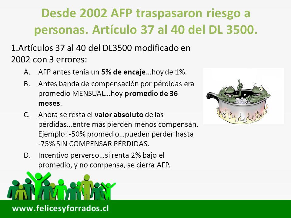 Desde 2002 AFP traspasaron riesgo a personas. Artículo 37 al 40 del DL 3500. 1.Artículos 37 al 40 del DL3500 modificado en 2002 con 3 errores: A.AFP a