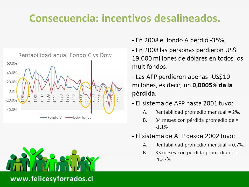 Consecuencia: incentivos desalineados. - En 2008 el fondo A perdió -35%. - En 2008 las personas perdieron US$ 19.000 millones de dólares en todos los