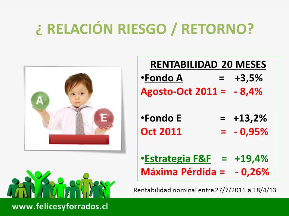 ¿ RELACIÓN RIESGO / RETORNO? RENTABILIDAD 20 MESES Fondo A = +3,5% Agosto-Oct 2011 = - 8,4% Fondo E = +13,2% Oct 2011 = - 0,95% Estrategia F&F = +19,4