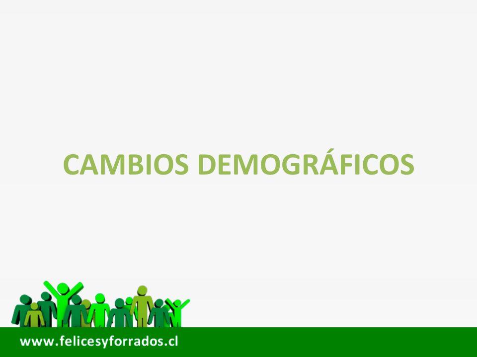 Cambios demográficos Chile Censo 1960 Activos 45% Jubilados 5,6% Chile Censo 2012 Activos 57,6% Jubilados 12,5% Fuente: INE /Censo Chile 1960 / 2012.