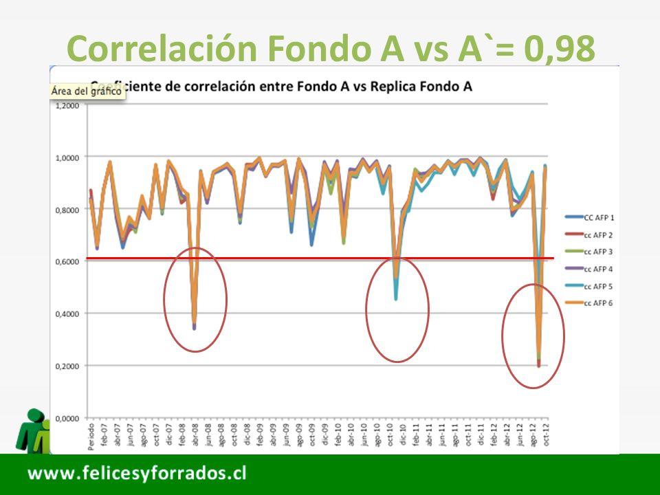 Correlación Fondo A vs A`= 0,98