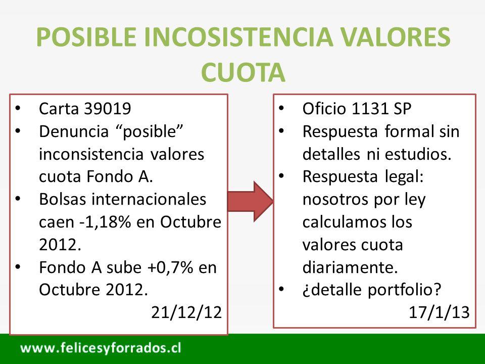 POSIBLE INCOSISTENCIA VALORES CUOTA Carta 39019 Denuncia posible inconsistencia valores cuota Fondo A. Bolsas internacionales caen -1,18% en Octubre 2
