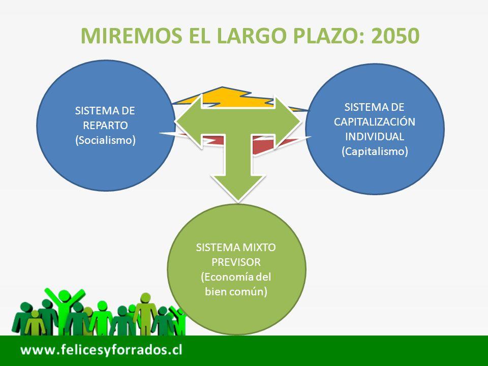 MIREMOS EL LARGO PLAZO: 2050 SISTEMA DE REPARTO (Socialismo) SISTEMA DE CAPITALIZACIÓN INDIVIDUAL (Capitalismo) SISTEMA MIXTO PREVISOR (Economía del b