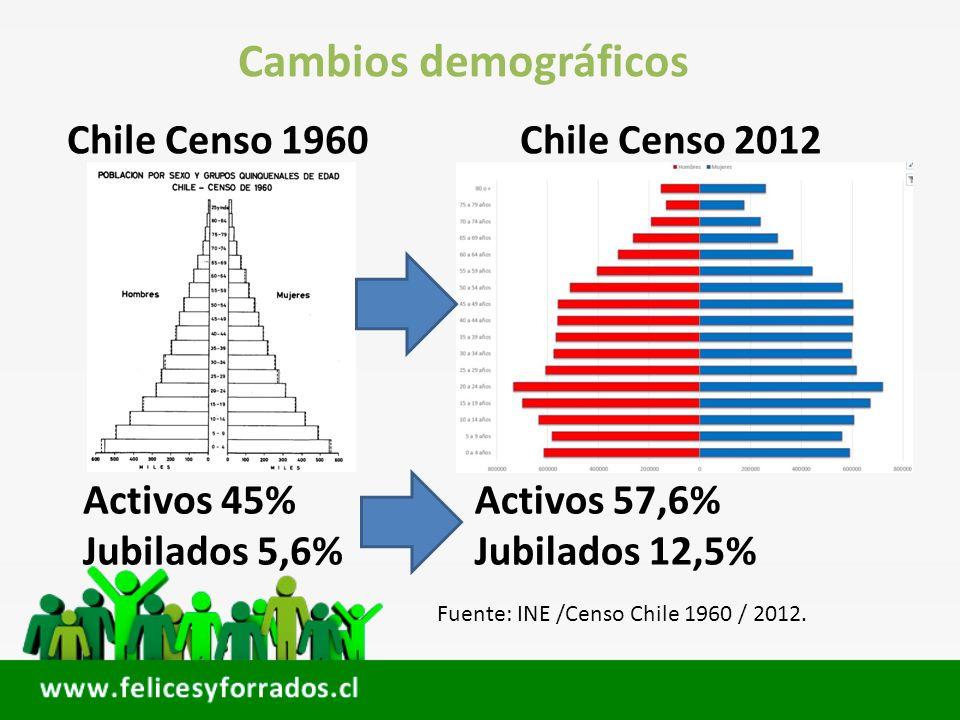 Cambios demográficos En 1960 por cada jubilado habían 9 activos.