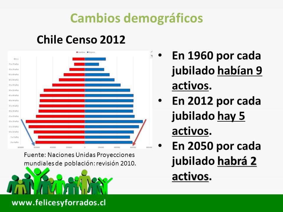 Cambios demográficos En 1960 por cada jubilado habían 9 activos. En 2012 por cada jubilado hay 5 activos. habrá 2 activos En 2050 por cada jubilado ha