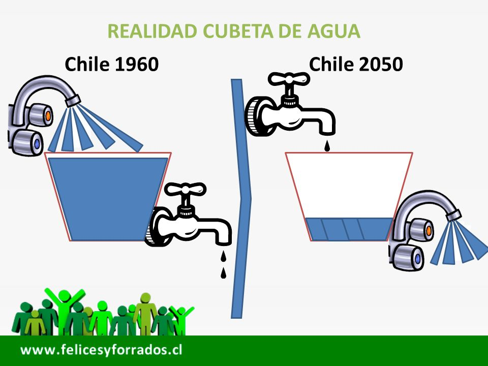 REALIDAD CUBETA DE AGUA Chile 1960Chile 2050