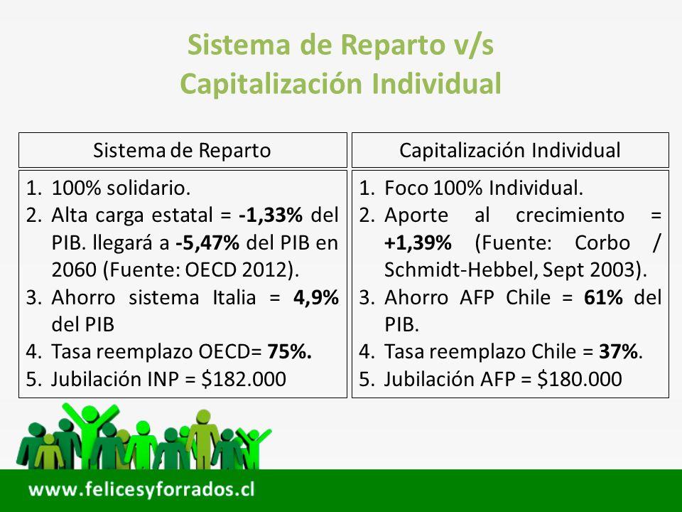 Sistema de Reparto v/s Capitalización Individual Sistema de RepartoCapitalización Individual 1.100% solidario. 2.Alta carga estatal = -1,33% del PIB.