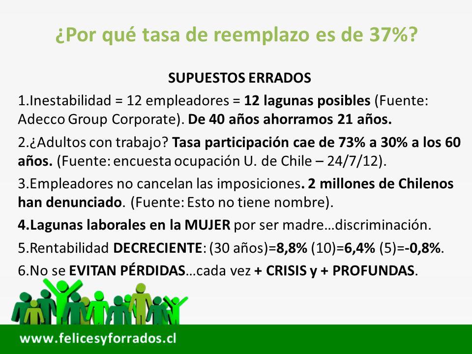 ¿Por qué tasa de reemplazo es de 37%? SUPUESTOS ERRADOS 1.Inestabilidad = 12 empleadores = 12 lagunas posibles (Fuente: Adecco Group Corporate). De 40