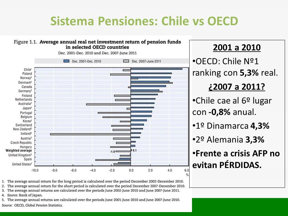 Sistema Pensiones: Chile vs OECD 2001 a 2010 OECD: Chile Nº1 ranking con 5,3% real. ¿2007 a 2011? Chile cae al 6º lugar con -0,8% anual. 1º Dinamarca