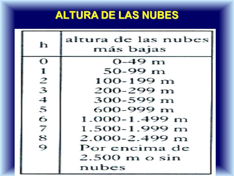 ALTURA DE LAS NUBES