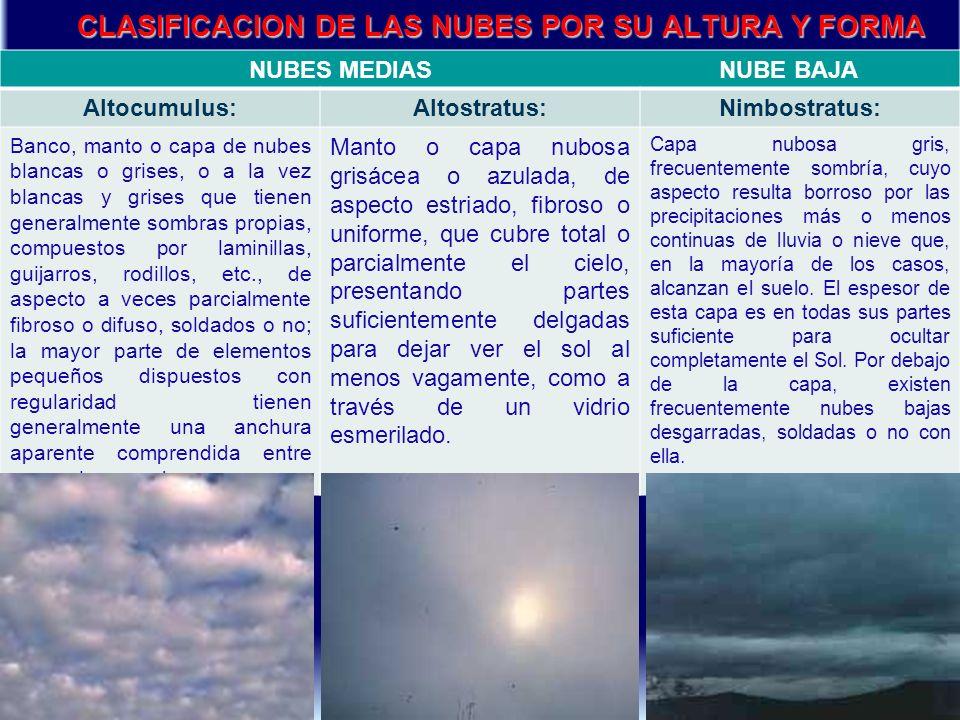 CLASIFICACION DE LAS NUBES POR SU ALTURA Y FORMA NUBES MEDIAS NUBE BAJA Altocumulus:Altostratus:Nimbostratus: Banco, manto o capa de nubes blancas o g