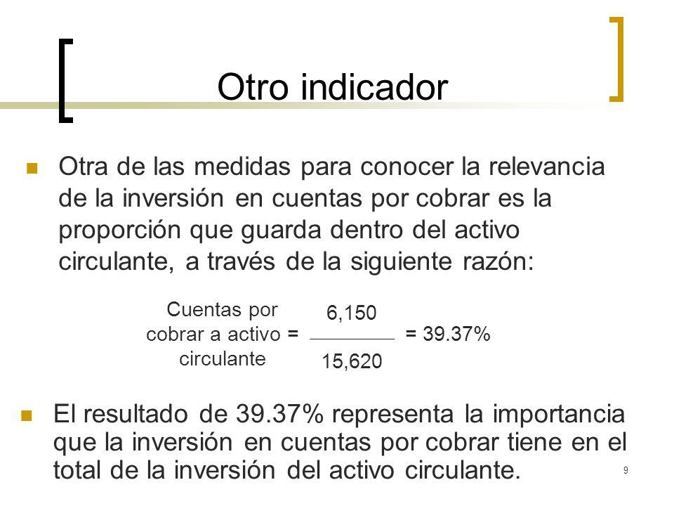 9 Otro indicador Otra de las medidas para conocer la relevancia de la inversión en cuentas por cobrar es la proporción que guarda dentro del activo ci
