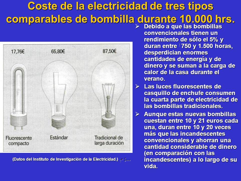 Coste de la electricidad de tres tipos comparables de bombilla durante 10.000 hrs. Debido a que las bombillas convencionales tienen un rendimiento de