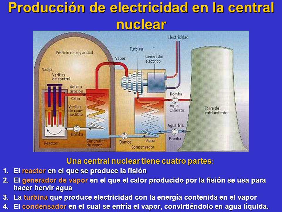 Producción de electricidad en la central nuclear Una central nuclear tiene cuatro partes : Una central nuclear tiene cuatro partes : 1.El reactor en e