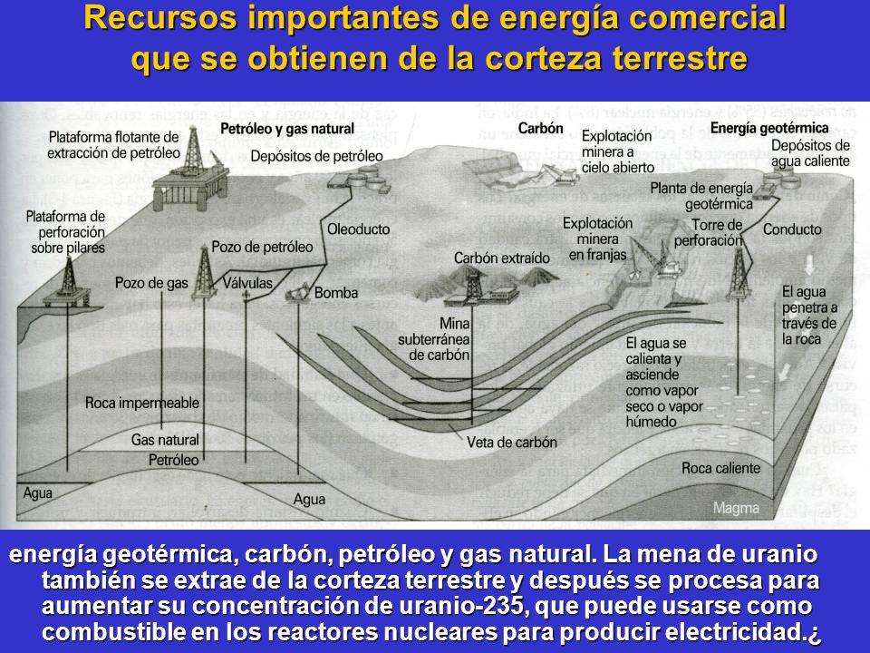 Recursos importantes de energía comercial que se obtienen de la corteza terrestre energía geotérmica, carbón, petróleo y gas natural. La mena de urani